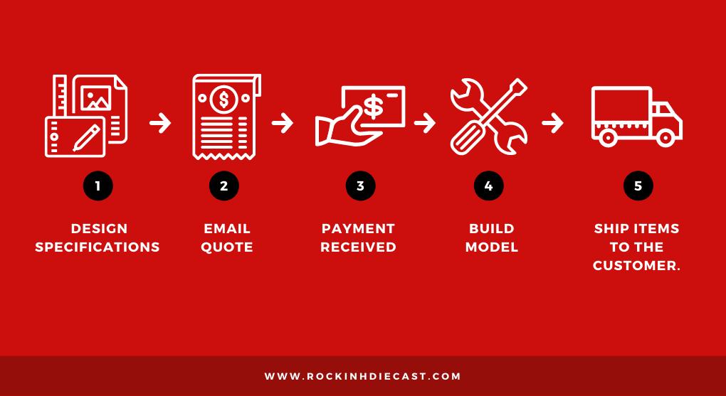 get your custom keepsake in 5 simple steps